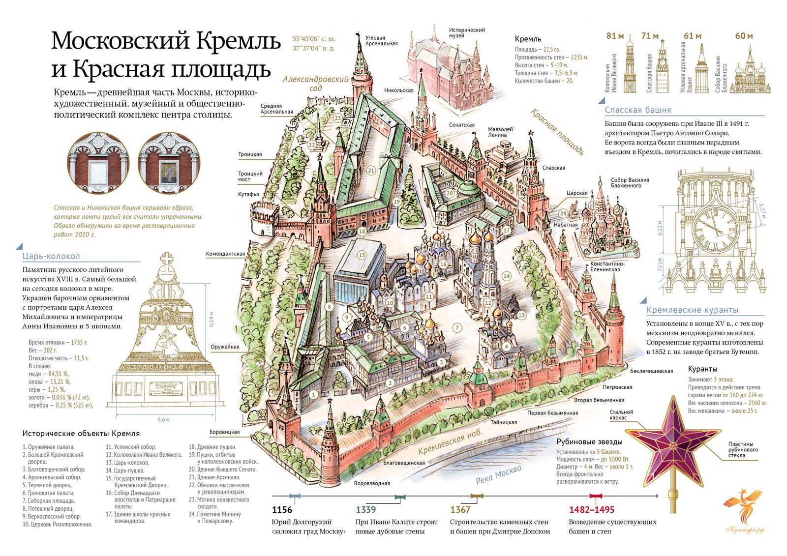Схема московского кремля на английском